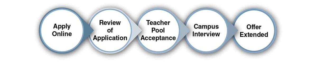 teacher selection process