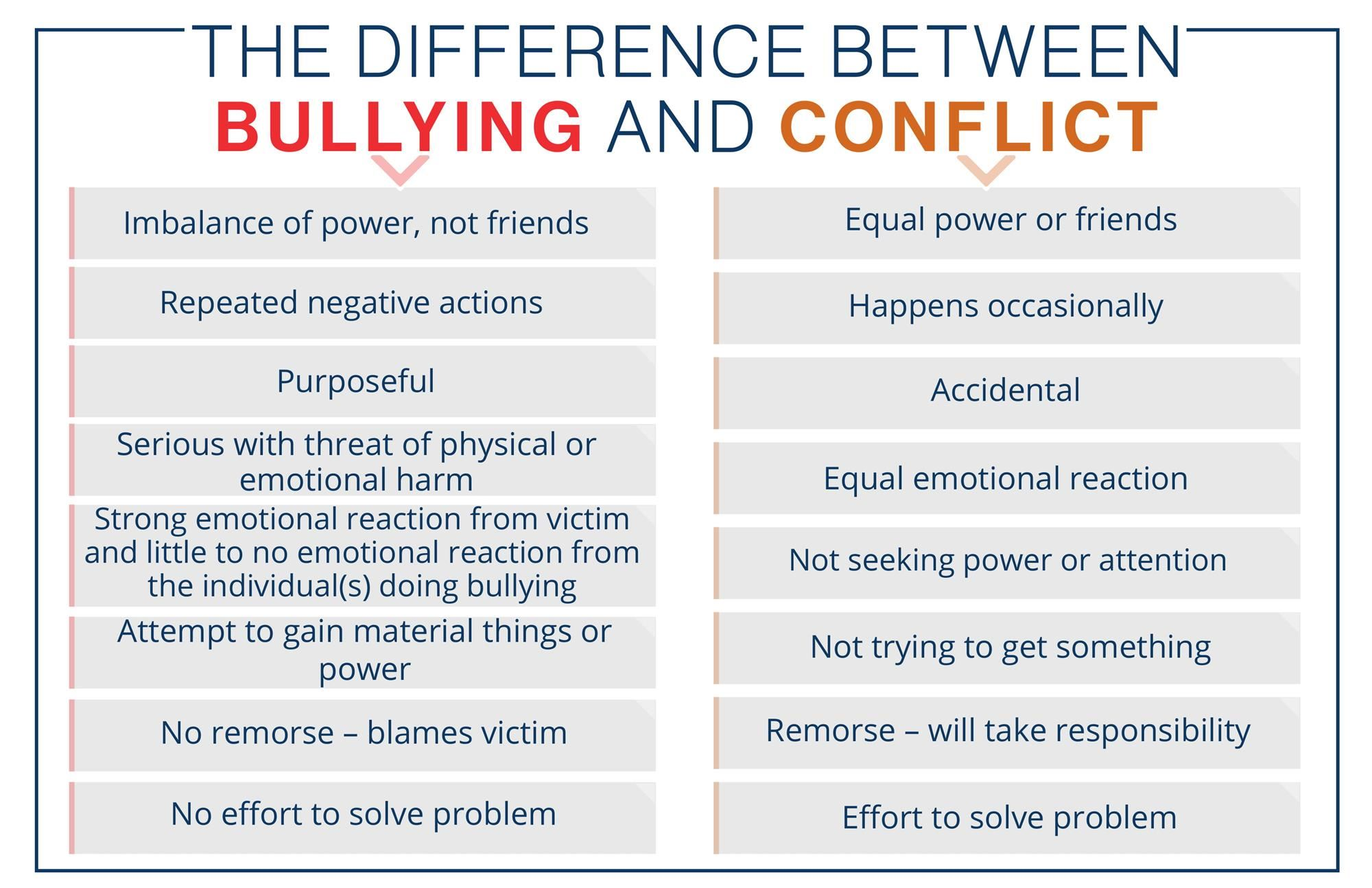 The difference between bullying and conflict
