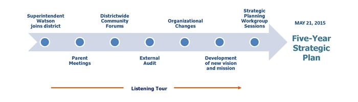 strategic planning process from July 2014 to May 2015