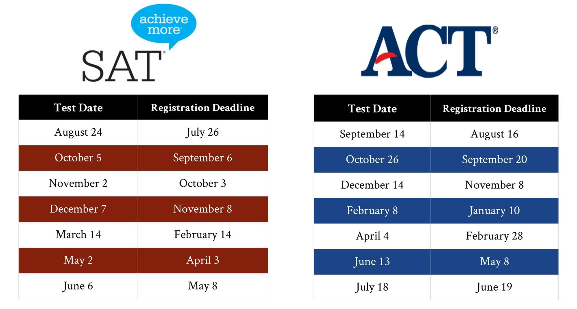 College Readiness / SAT/ACT Test Information