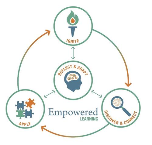Empowered Learner Model