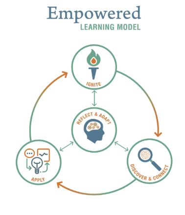 Empowered Learning Model