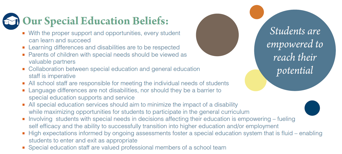 Our Special Education Beliefs