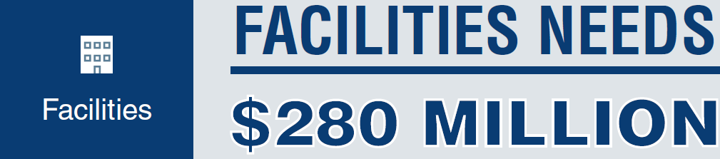 FACILITIES NEEDS: $280 MILLION