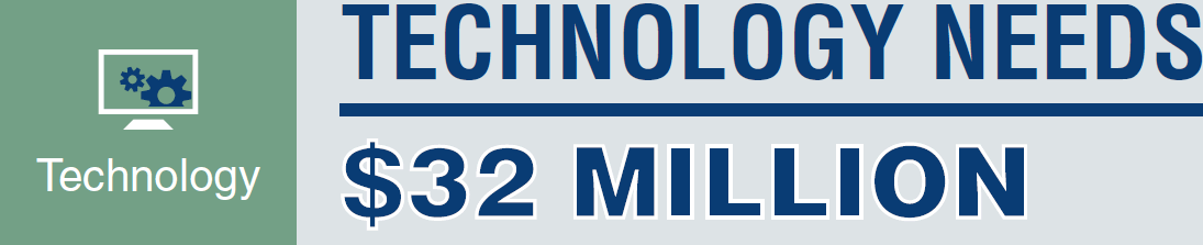 TECHNOLOGY NEEDS: $32 MILLION